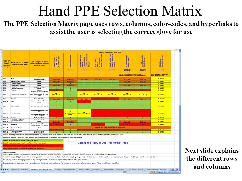 Hand PPE Selection Matrix The PPE Selection Matrix page uses rows, columns, color-codes, and hyperlinks to assist the user is selecting the correct gl