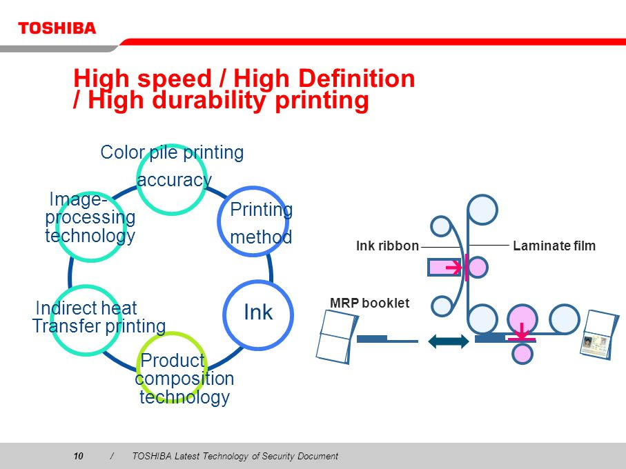 10/TOSHIBA Latest Technology of Security Document High speed / High Definition / High durability printing Color pile printing accuracy Image- processing technology Product composition technology Indirect heat Transfer printing Printing method Ink Laminate filmInk ribbon MRP booklet