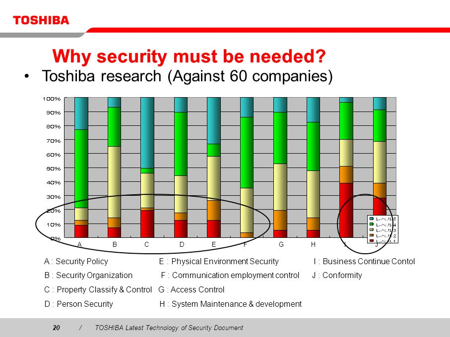 20/TOSHIBA Latest Technology of Security Document Why security must be needed.