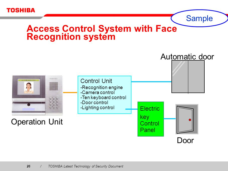 26/TOSHIBA Latest Technology of Security Document Access Control System with Face Recognition system Control Unit -Recognition engine -Camera control -Ten keyboard control -Door control -Lighting control Electric key Control Panel Operation Unit Door Automatic door Sample