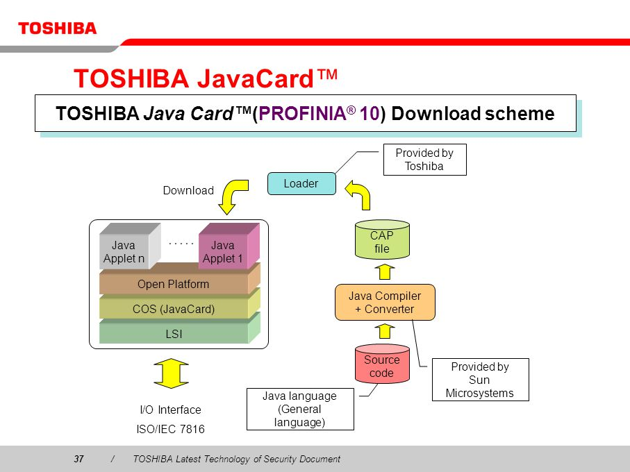 37/TOSHIBA Latest Technology of Security Document TOSHIBA JavaCard TOSHIBA Java Card(PROFINIA ® 10) Download scheme LSI COS (JavaCard) Open Platform Java Applet n Java Applet 1 CAP file Loader I/O Interface ISO/IEC 7816 Download Java Compiler + Converter Source code Java language (General language) Provided by Sun Microsystems Provided by Toshiba