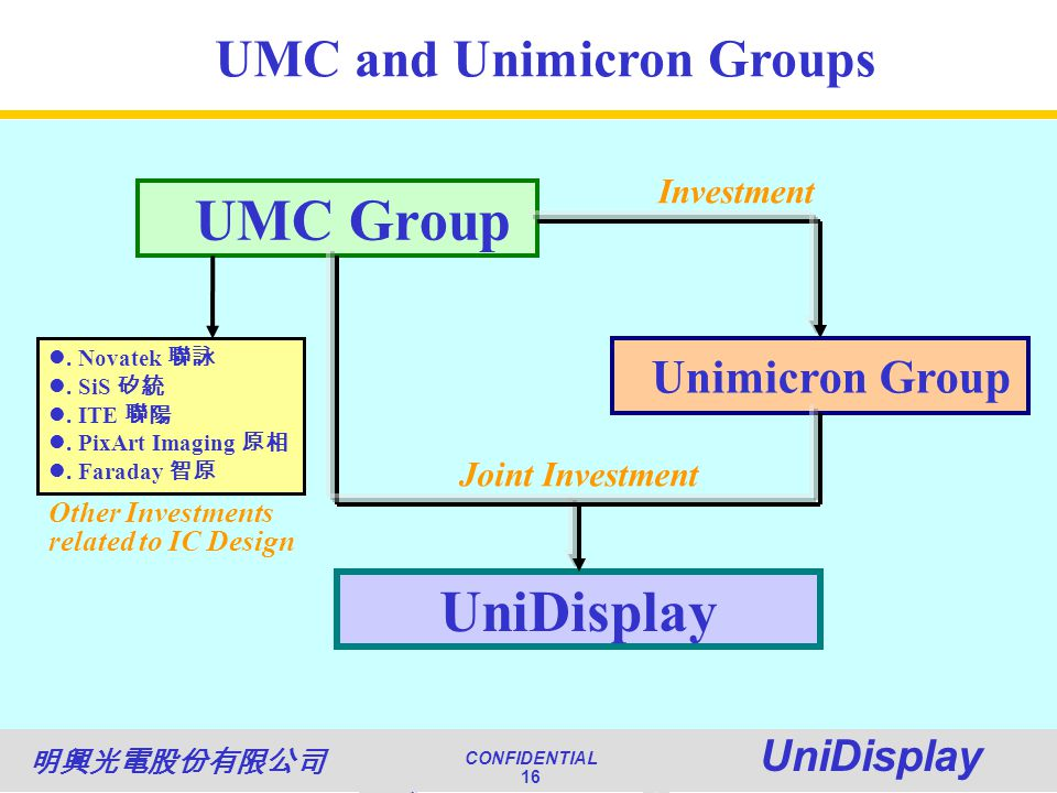 World Class Quality CONFIDENTIAL Unimicron 16 NATIONAL QUALITY AWARD CONFIDENTIAL UniDisplay 16 UMC Group Unimicron Group UniDisplay UMC and Unimicron Groups Investment Joint Investment.