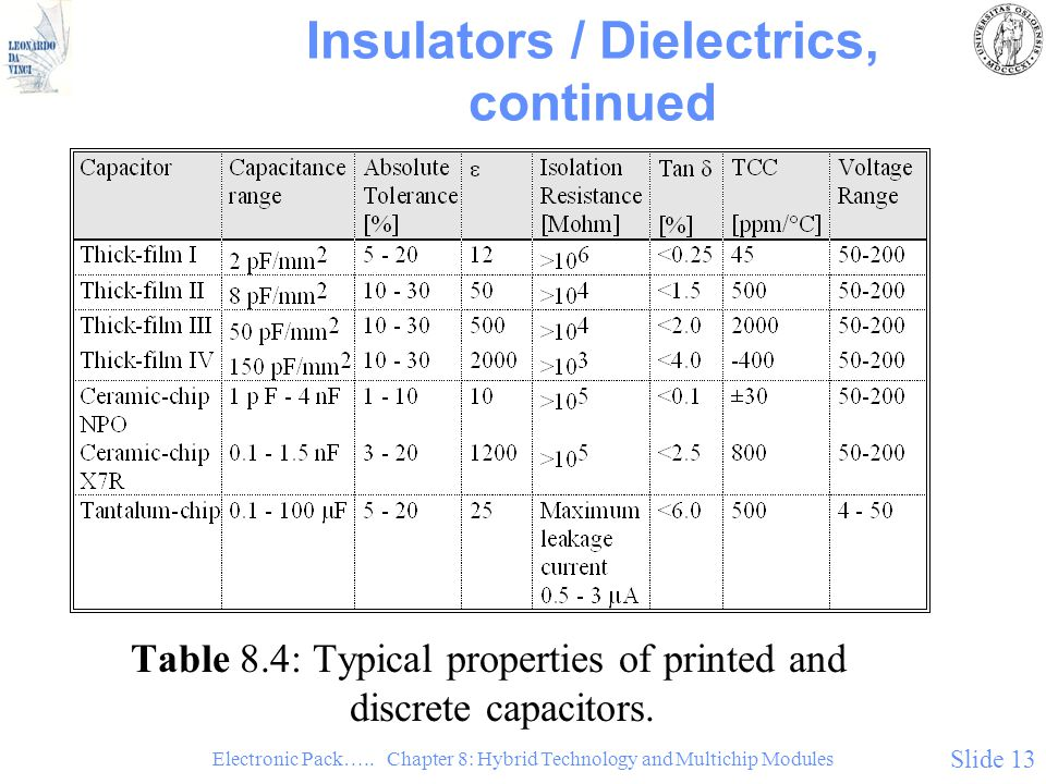 Electronic Pack….. Chapter 8: Hybrid Technology and Multichip Modules Slide 13 Insulators / Dielectrics, continued Table 8.4: Typical properties of pr