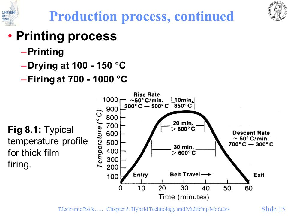 Electronic Pack….. Chapter 8: Hybrid Technology and Multichip Modules Slide 15 Production process, continued Printing process –Printing –Drying at 100