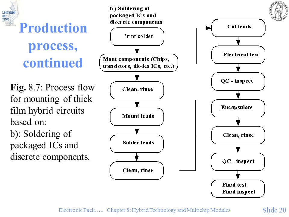 Electronic Pack….. Chapter 8: Hybrid Technology and Multichip Modules Slide 20 Production process, continued Fig. 8.7: Process flow for mounting of th