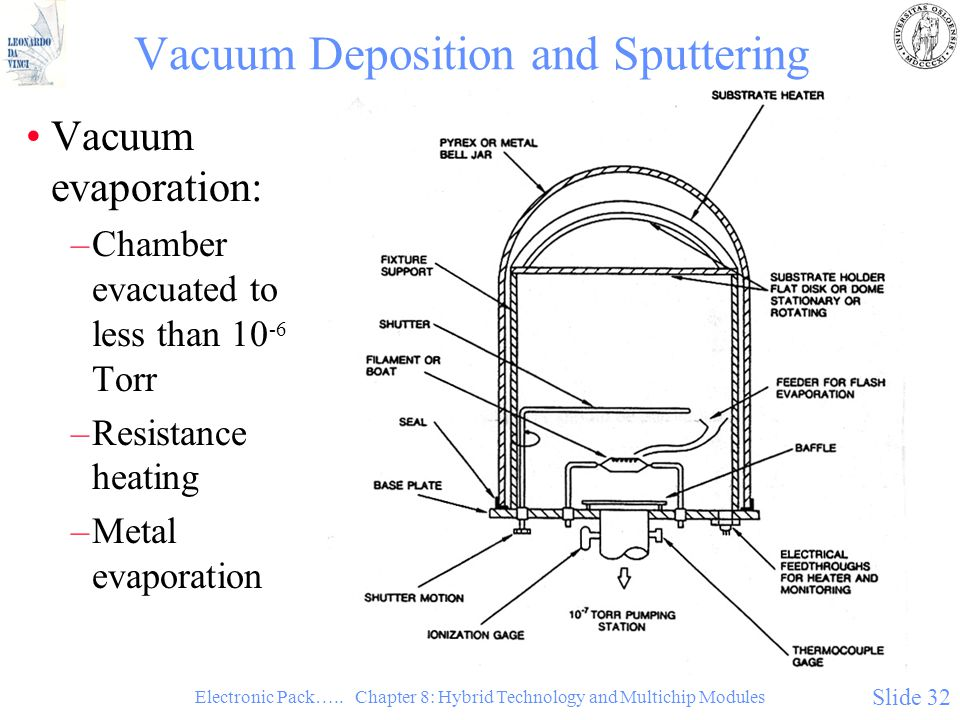 Electronic Pack….. Chapter 8: Hybrid Technology and Multichip Modules Slide 32 Vacuum Deposition and Sputtering Vacuum evaporation: –Chamber evacuated