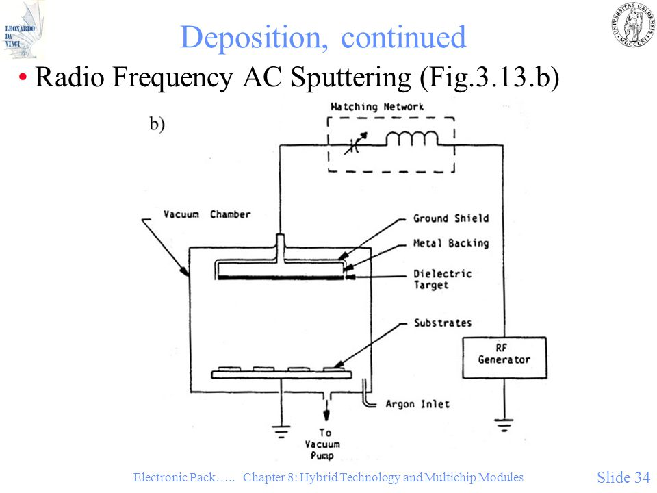 Electronic Pack….. Chapter 8: Hybrid Technology and Multichip Modules Slide 34 Deposition, continued Radio Frequency AC Sputtering (Fig.3.13.b)