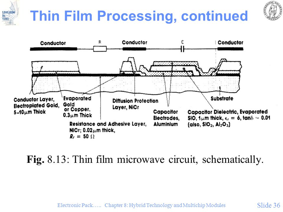 Electronic Pack….. Chapter 8: Hybrid Technology and Multichip Modules Slide 36 Thin Film Processing, continued Fig. 8.13: Thin film microwave circuit,