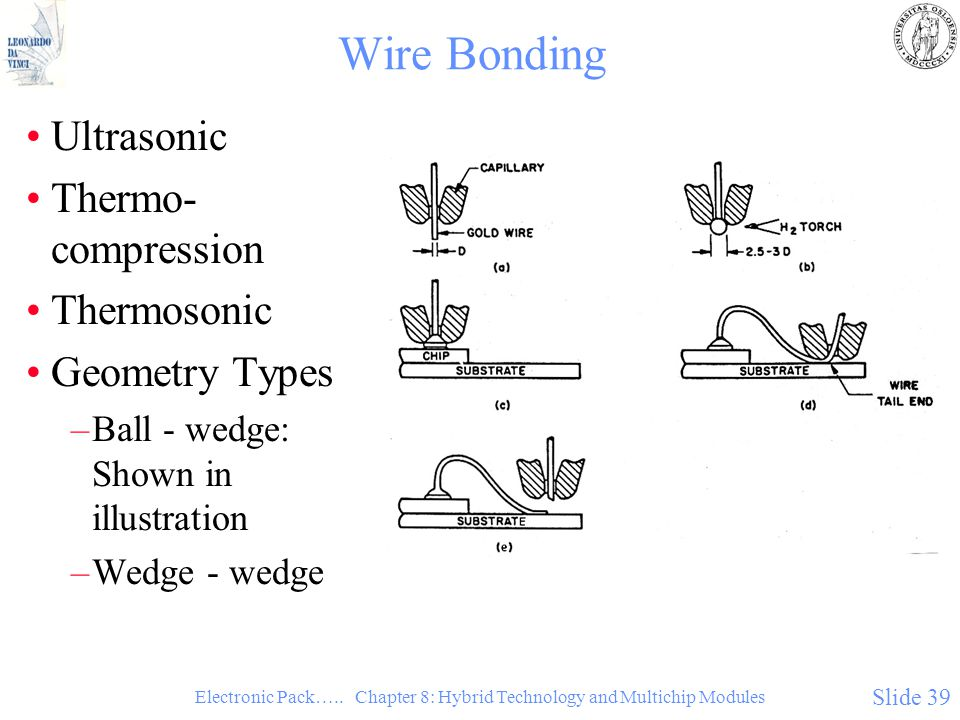 Electronic Pack….. Chapter 8: Hybrid Technology and Multichip Modules Slide 39 Wire Bonding Ultrasonic Thermo- compression Thermosonic Geometry Types