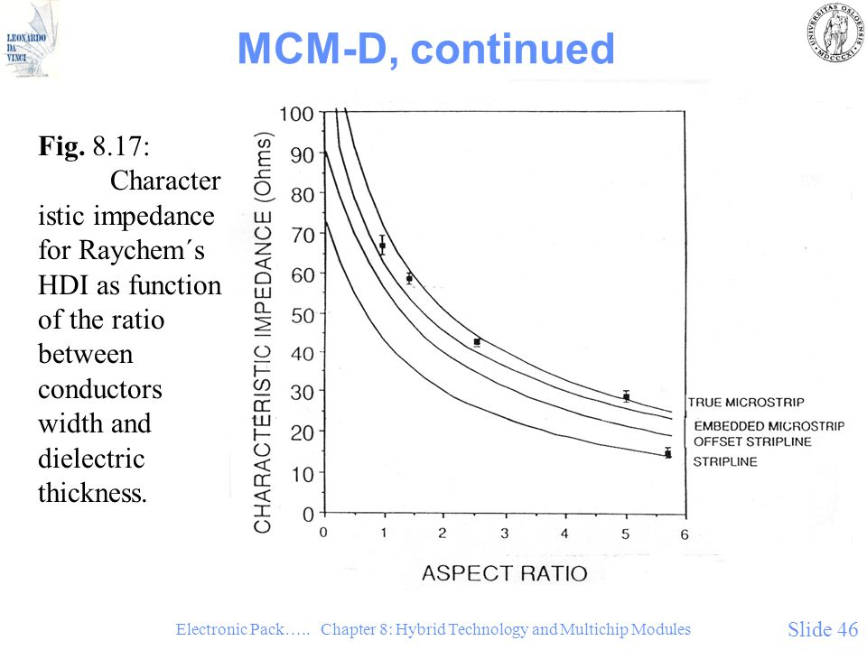 Electronic Pack….. Chapter 8: Hybrid Technology and Multichip Modules Slide 46 MCM-D, continued Fig. 8.17: Character istic impedance for Raychem´s HDI