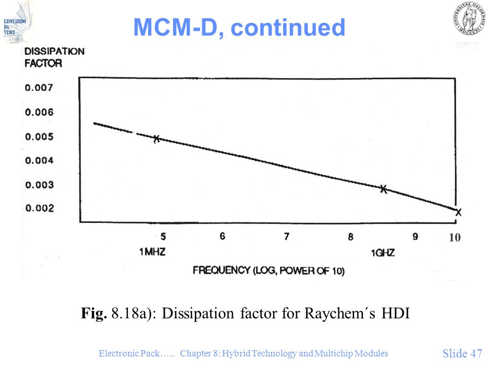 Electronic Pack….. Chapter 8: Hybrid Technology and Multichip Modules Slide 47 MCM-D, continued Fig. 8.18a): Dissipation factor for Raychem´s HDI