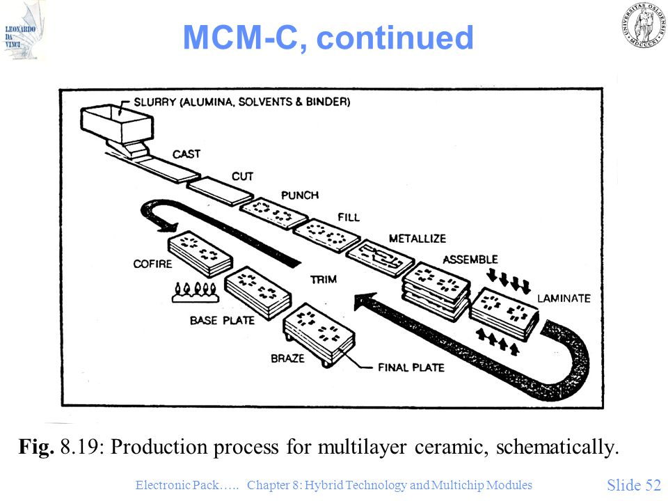 Electronic Pack….. Chapter 8: Hybrid Technology and Multichip Modules Slide 52 MCM-C, continued Fig. 8.19: Production process for multilayer ceramic,