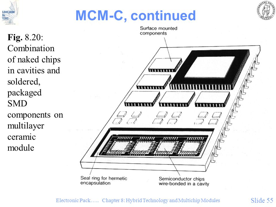 Electronic Pack….. Chapter 8: Hybrid Technology and Multichip Modules Slide 55 MCM-C, continued Fig. 8.20: Combination of naked chips in cavities and