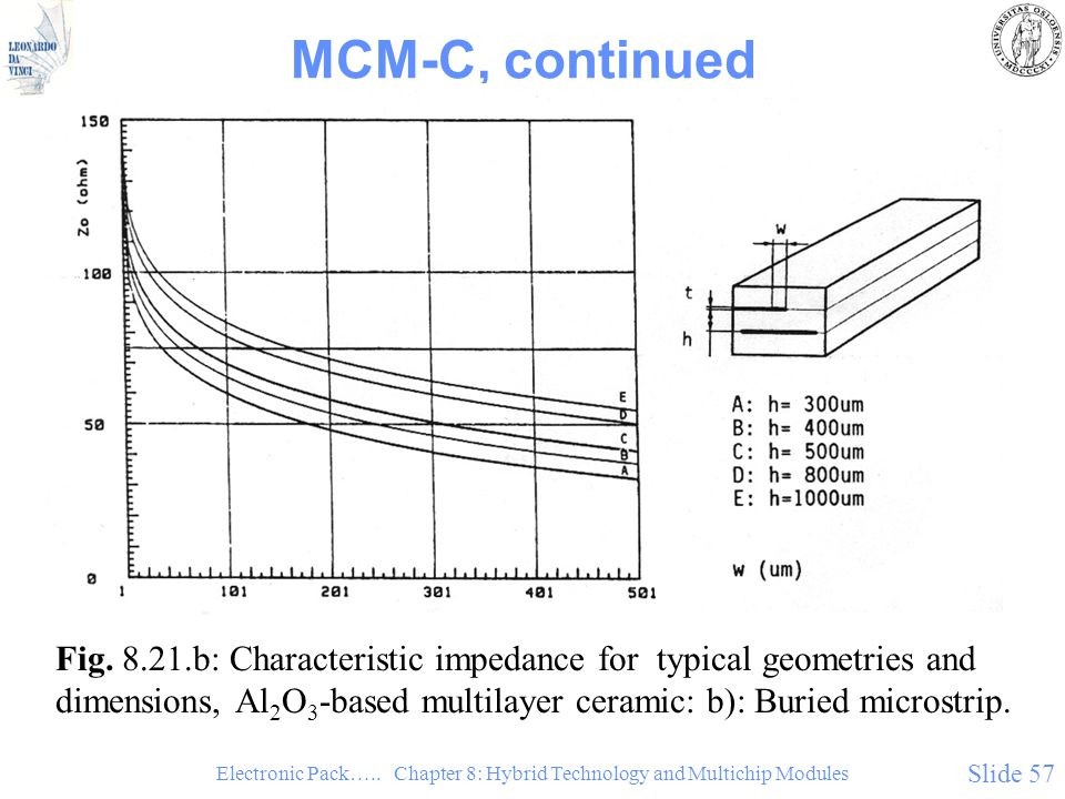 Electronic Pack….. Chapter 8: Hybrid Technology and Multichip Modules Slide 57 MCM-C, continued Fig. 8.21.b: Characteristic impedance for typical geom