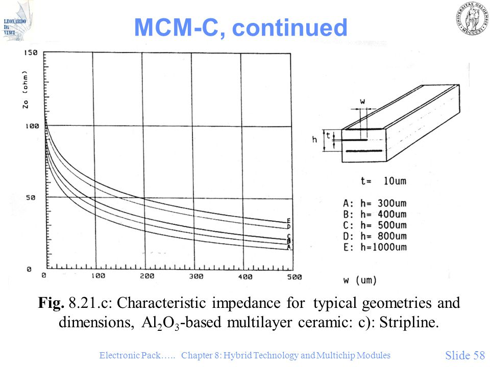 Electronic Pack….. Chapter 8: Hybrid Technology and Multichip Modules Slide 58 MCM-C, continued Fig. 8.21.c: Characteristic impedance for typical geom