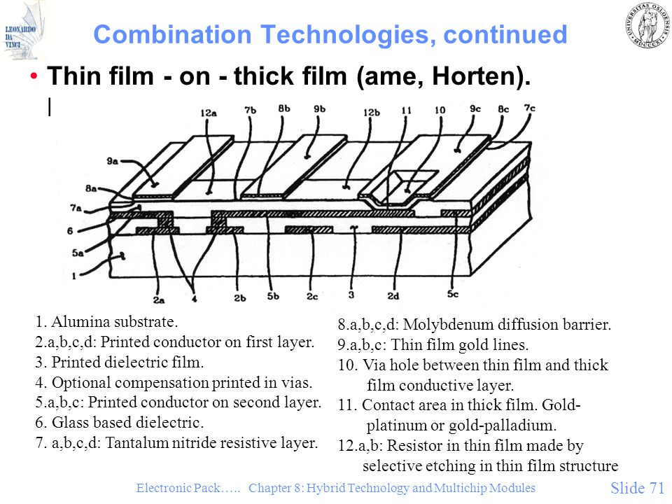 Electronic Pack….. Chapter 8: Hybrid Technology and Multichip Modules Slide 71 Combination Technologies, continued Thin film - on - thick film (ame, H