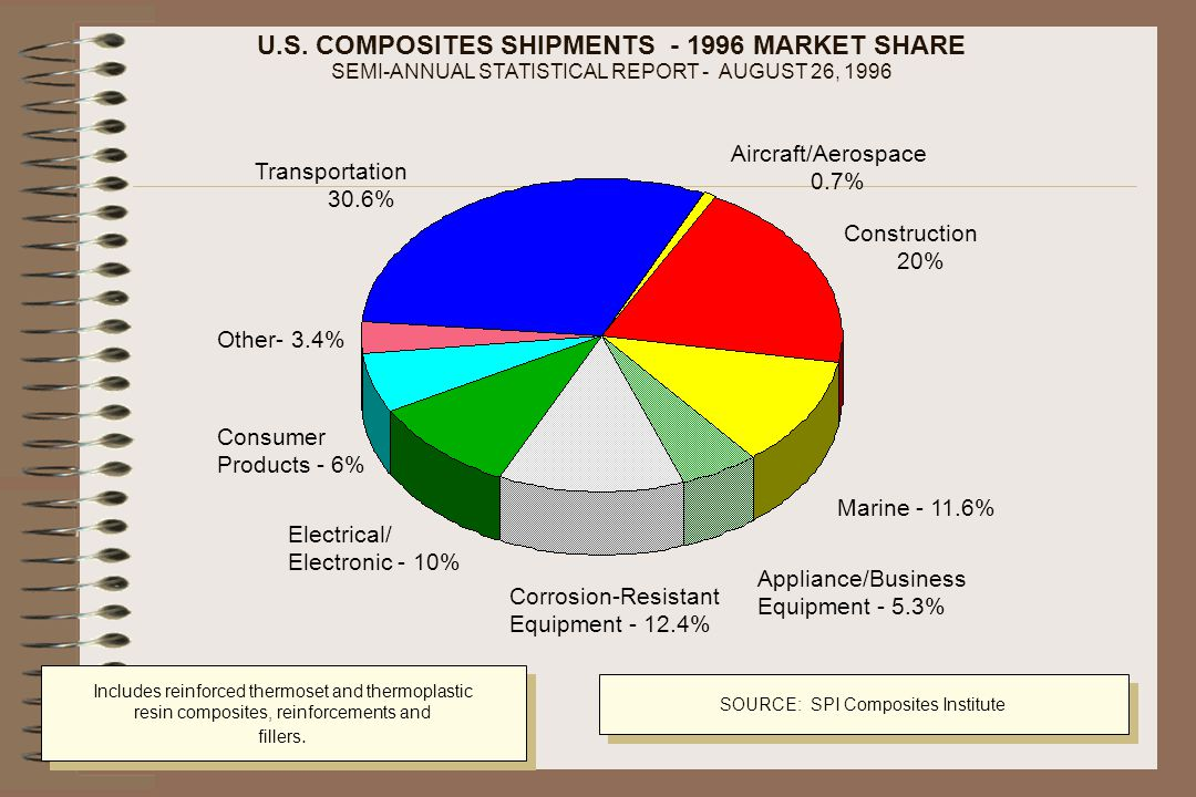 U.S. COMPOSITES SHIPMENTS - 1996 MARKET SHARE SEMI-ANNUAL STATISTICAL REPORT - AUGUST 26, 1996 Includes reinforced thermoset and thermoplastic resin c