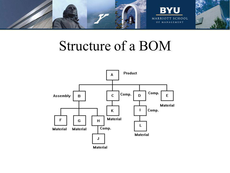 Structure of a BOM