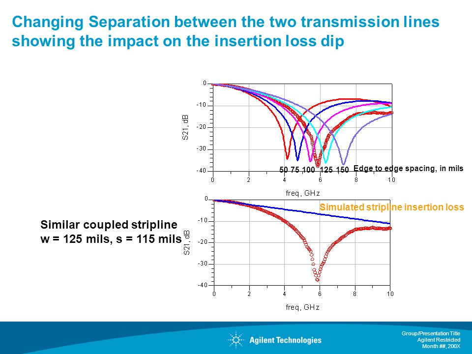Group/Presentation Title Agilent Restricted Month ##, 200X Changing Separation between the two transmission lines showing the impact on the insertion loss dip Similar coupled stripline w = 125 mils, s = 115 mils 5075100125150 Simulated stripline insertion loss Edge to edge spacing, in mils