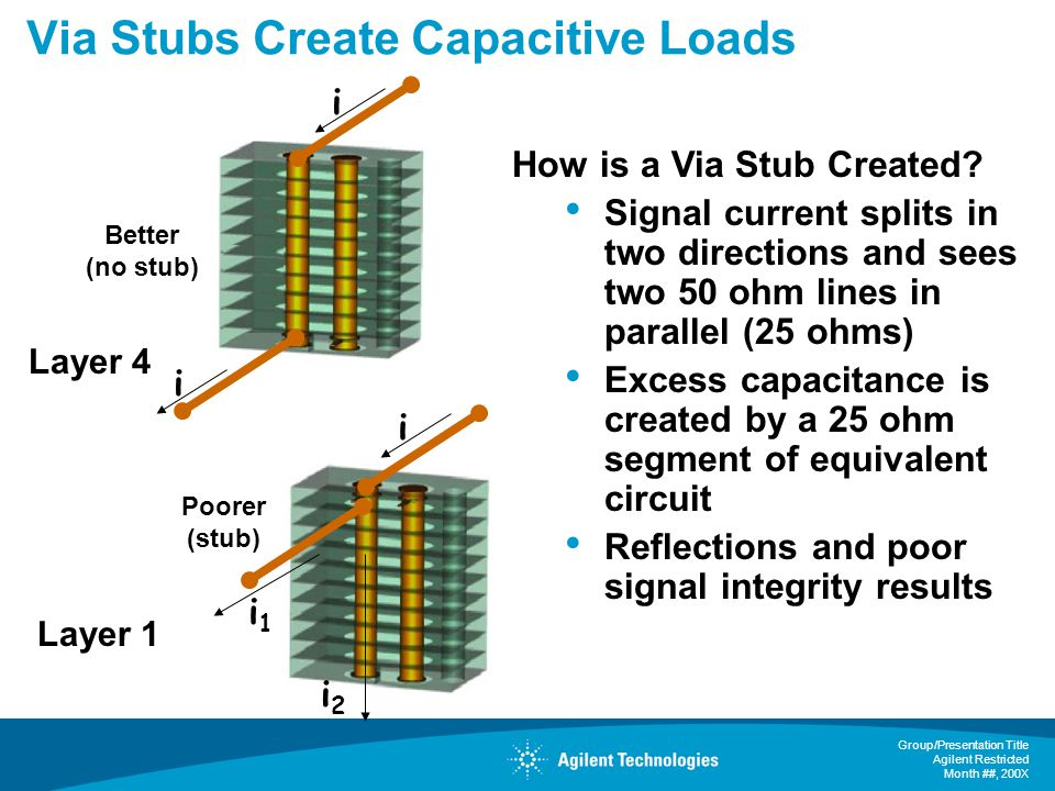 Group/Presentation Title Agilent Restricted Month ##, 200X Via Stubs Create Capacitive Loads How is a Via Stub Created.