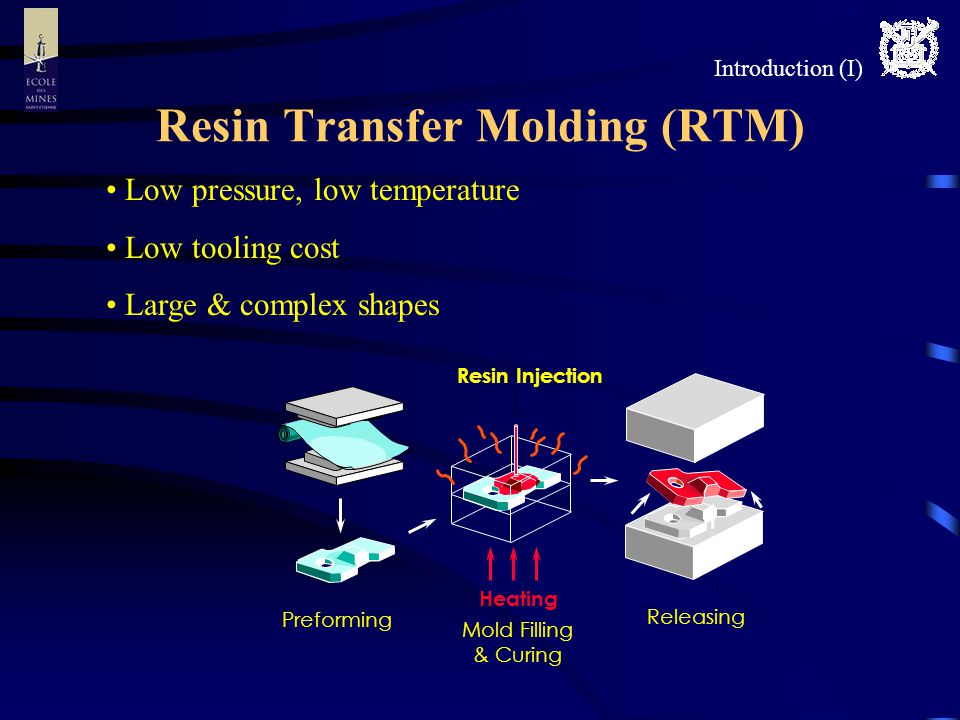 Resin Transfer Molding (RTM) Introduction (I) Low pressure, low temperature Low tooling cost Large & complex shapes Heating Resin Injection Preforming Mold Filling & Curing Releasing