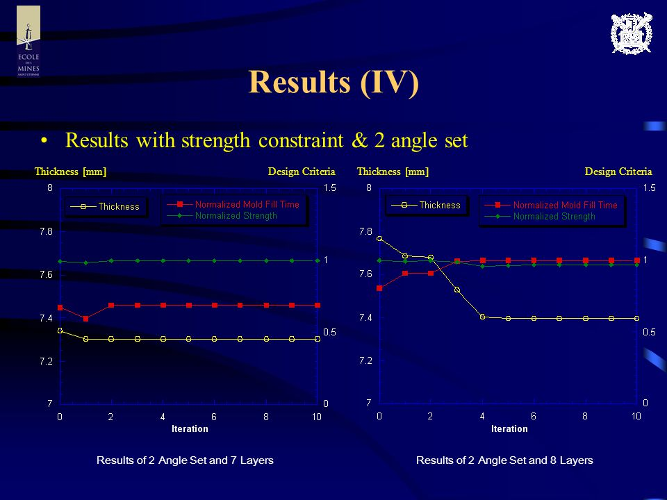 Results (IV) Results with strength constraint & 2 angle set Results of 2 Angle Set and 8 LayersResults of 2 Angle Set and 7 Layers Thickness [mm] Design Criteria