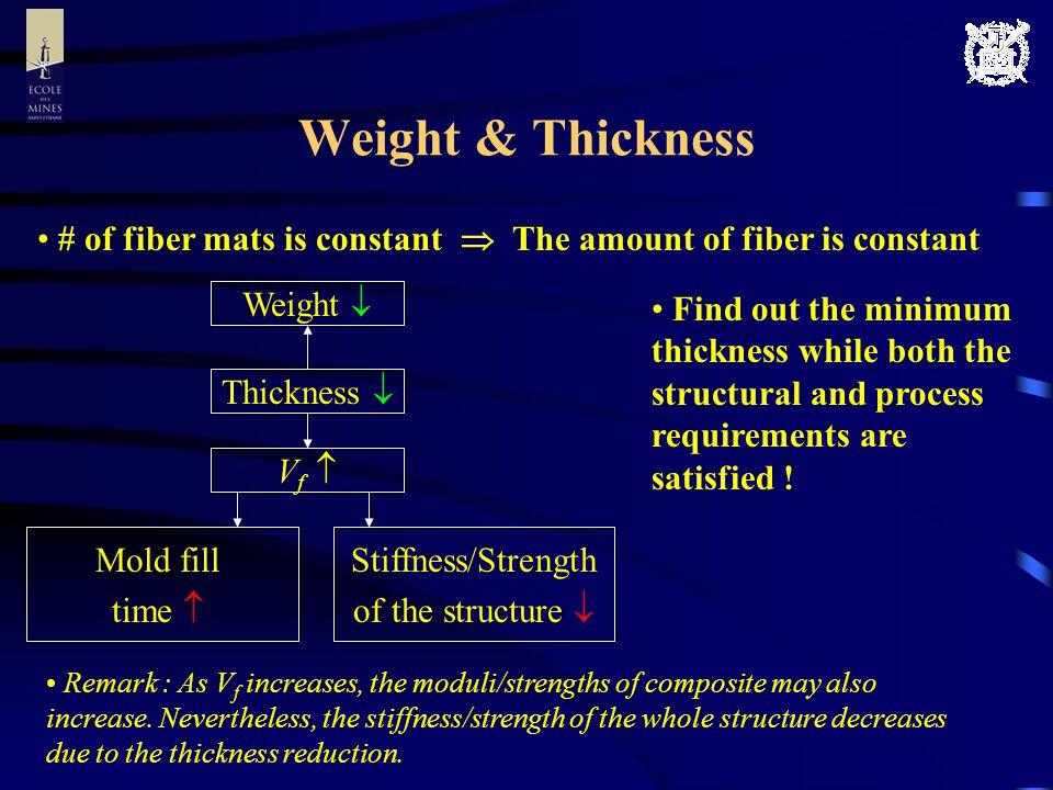 Problem Redefinition Original problem (Weight minimization problem) x i : Design vector ( i : Layer angle, H i : Thickness) Redefined problem (Thickness minimization problem) Subject to
