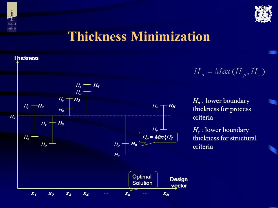 Application & Results (I) Problem Specification Loading Conditions Fiber Volume Fraction V f = 0.45 Number of Layer N tot = 8 Ratio of Permeability K 11 /K 22 = 53.91 Population Sizen c = 30 Probability of Crossoverp c = 0.9 Probability of Mutationp m = 1/n c = 0.033 0.8 N/mm 500 N 40 cm 20 cm
