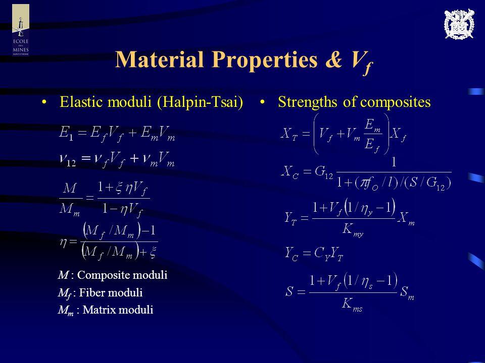 Material Properties & V f Elastic moduli (Halpin-Tsai) M : Composite moduli M f : Fiber moduli M m : Matrix moduli Strengths of composites