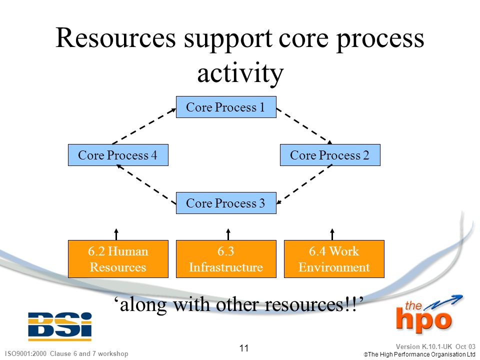Version K.10.1-UK Oct 03 The High Performance Organisation Ltd 11 ISO9001:2000 Clause 6 and 7 workshop Resources support core process activity Core Pr