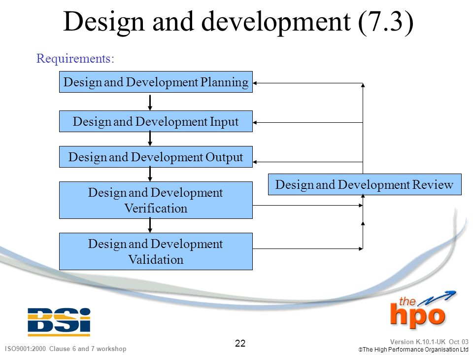 Version K.10.1-UK Oct 03 The High Performance Organisation Ltd 22 ISO9001:2000 Clause 6 and 7 workshop Design and development (7.3) Requirements: Desi