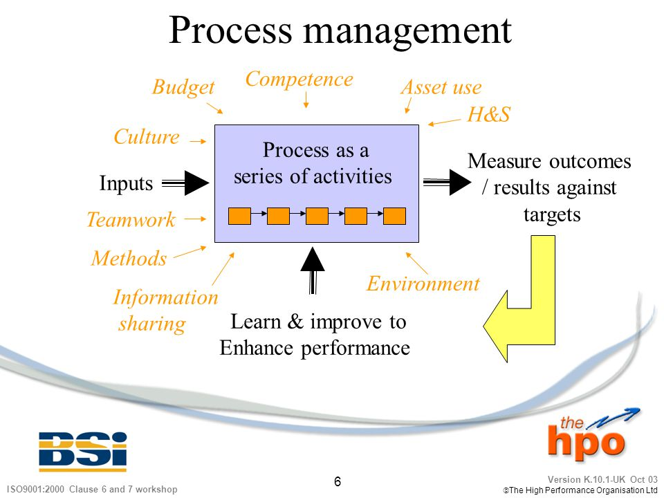 Version K.10.1-UK Oct 03 The High Performance Organisation Ltd 6 ISO9001:2000 Clause 6 and 7 workshop Process management Inputs Measure outcomes / res