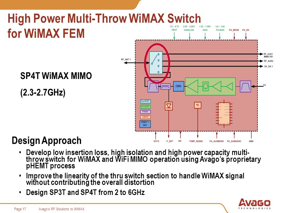 Avago s RF Solutions to WiMAXPage 17 High Power Multi-Throw WiMAX Switch for WiMAX FEM SP4T WiMAX MIMO (2.3-2.7GHz) Design Approach Develop low insertion loss, high isolation and high power capacity multi- throw switch for WiMAX and WiFi MIMO operation using Avagos proprietary pHEMT process Improve the linearity of the thru switch section to handle WiMAX signal without contributing the overall distortion Design SP3T and SP4T from 2 to 6GHz