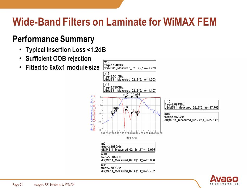 Avago s RF Solutions to WiMAXPage 21 Wide-Band Filters on Laminate for WiMAX FEM Performance Summary Typical Insertion Loss <1.2dB Sufficient OOB rejection Fitted to 6x6x1 module size