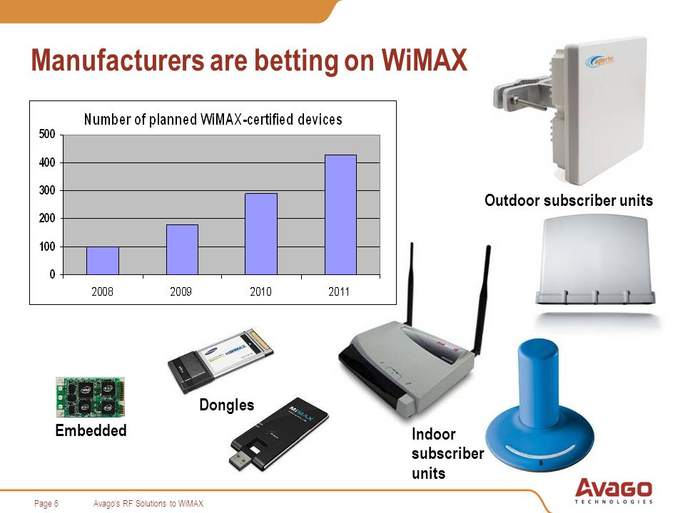 Avago s RF Solutions to WiMAXPage 27 Avago GaAsCap Package make Lower Cost