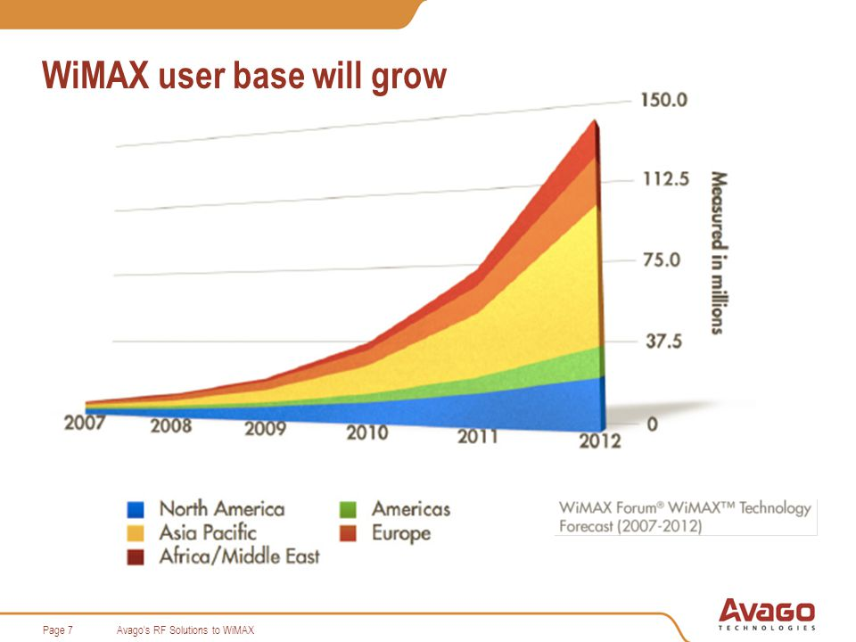Avago s RF Solutions to WiMAXPage 8 Comparison of the new 802.16e and the older 802.16d WiMAX standard specifications 802.16-2004 (d)802.16e Multiple Access MethodOFDM / OFDMAS-OFDMA Bandwidth supported (MHz) 1.75/3.5/5.5/5.7 OFDM 1.25/3.5/7/14/28 OFDMA 1.25/2.5/5/10/20 1.75/3/3.5/5.5/7 FFT size256 OFDM / 2048 OFDMA128/256/512/1024/2048 Sub Carrier spacing (KHz) 22.5 OFDM @ 5 MHz 2.8 OFDMA @ 5MHz 11.2 for all BW modes DuplexingFDD/TDD/Half duplex FDD Frame Duration (mS)2/2.5/5/8/10/12.5/202/2.5/4/5/8/10/12.5/20 Channel Coder Concatenated convolutional RS code, Block TC, CTC Concatenated convolutional RS code, Block TC, CTC, LDPC Sub-channelisation (DL)FUSC/PUSC/Band AMC Sub-channelisation (UL)PUSC/optional PUSC HARQ SupportYes [2048 OFDMA only]Yes Fast CQI feedbackYes [2048 OFDMA only]Yes AASYes STC support2/4 Antennas2/3/4 Antennas Frequency Reuse1 cell reuse not supported1 cell reuse can be supported Mobility Handoff supportNoYes Sleep ModesNoYes Data rates 75 Mbit/s max.30 Mbit/s max Multicast / Broadcast support NoYes Full Usage of Subchannels (FUSC) Partial Usage of Subchannels (PUSC) Convolutional Turbo Codes (CTC) space-time coding (STC) Advanced Antenna Subsystem (AAS) Spatial Division Multiple Access (SDMA) Automatic Repeat-reQuest (ARQ) Hybrid ARQ (HARQ) Low-Density Parity Check (LDPC) not compatible