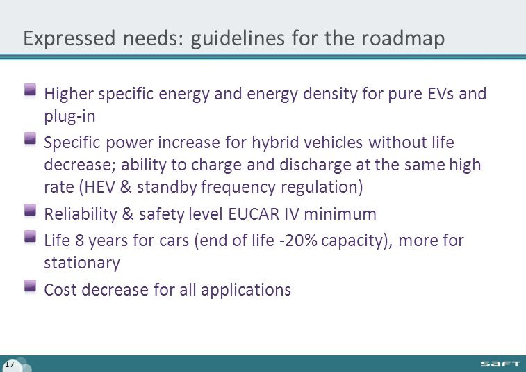 Expressed needs: guidelines for the roadmap Higher specific energy and energy density for pure EVs and plug-in Specific power increase for hybrid vehicles without life decrease; ability to charge and discharge at the same high rate (HEV & standby frequency regulation) Reliability & safety level EUCAR IV minimum Life 8 years for cars (end of life -20% capacity), more for stationary Cost decrease for all applications 17