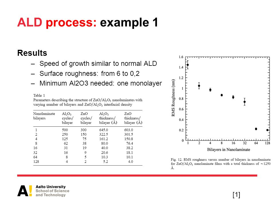 ALD process: example 1 Results –Speed of growth similar to normal ALD –Surface roughness: from 6 to 0,2 –Minimum Al2O3 needed: one monolayer [1]