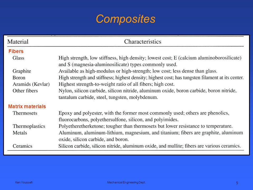 Ken YoussefiMechanical Engineering Dept. 5 Composites Fibers Matrix materials