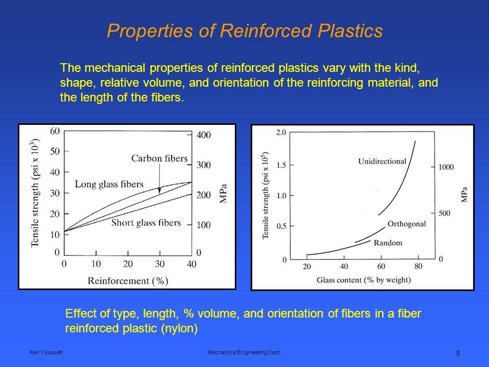 Ken YoussefiMechanical Engineering Dept. 8 Properties of Reinforced Plastics The mechanical properties of reinforced plastics vary with the kind, shap