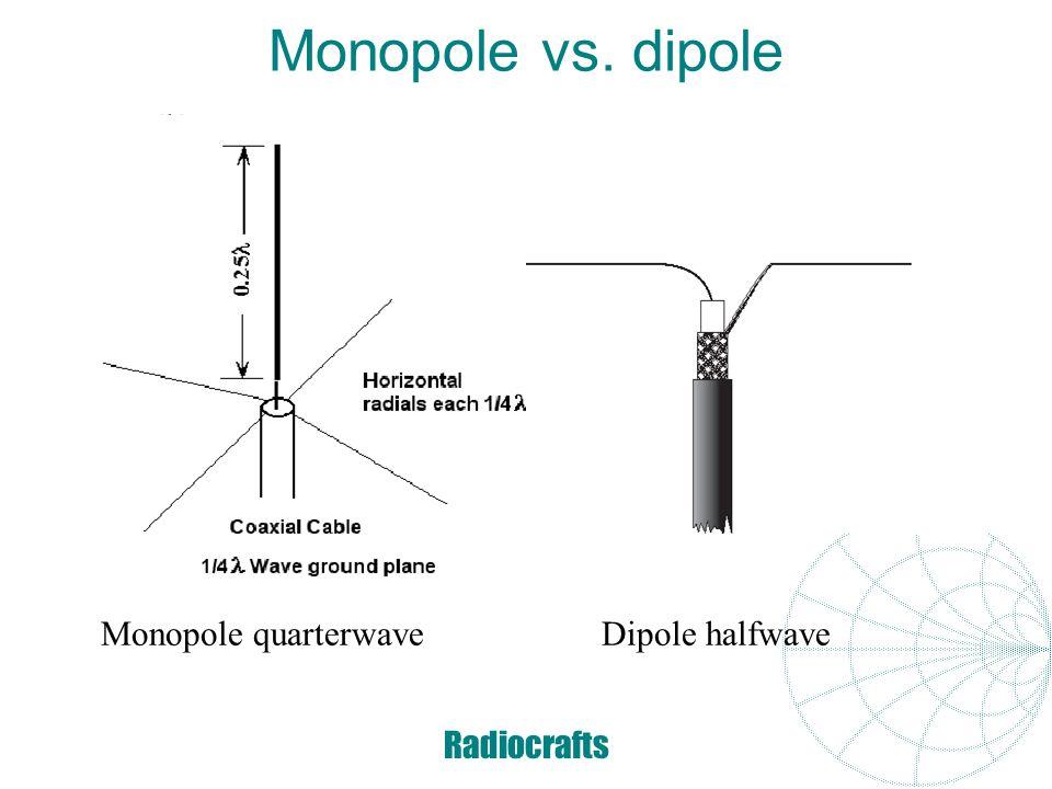 Radiocrafts Radiation patterns Gain: 0 dBi 5.15 dBi 5/8λ: 8.2 dBi 2.15 dBi 5/8λ: 5.2 dBi 5-10 dBi (or more)
