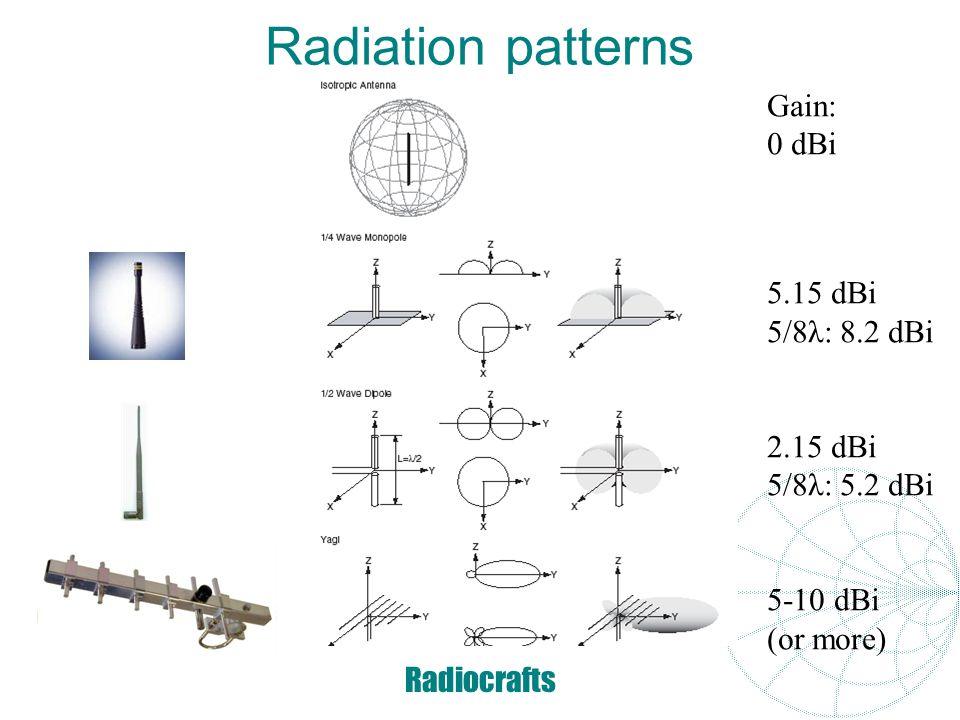 Radiocrafts UART extentions www.wiznet.co.kr