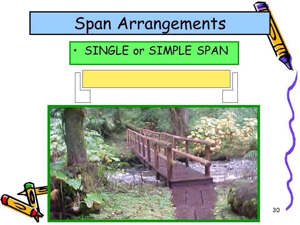 30 Span Arrangements SINGLE or SIMPLE SPAN