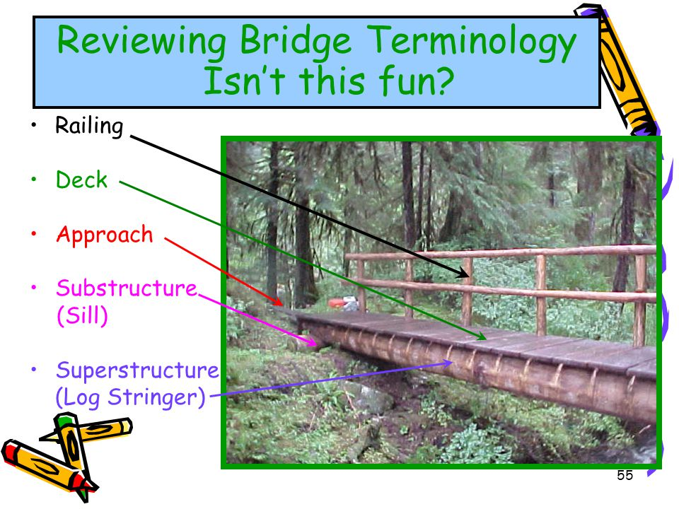 55 Railing Deck Approach Substructure (Sill) Superstructure (Log Stringer) Reviewing Bridge Terminology Isnt this fun?