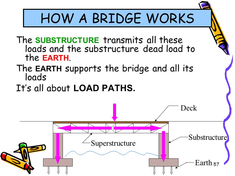 57 The SUBSTRUCTURE transmits all these loads and the substructure dead load to the EARTH. The EARTH supports the bridge and all its loads Its all abo