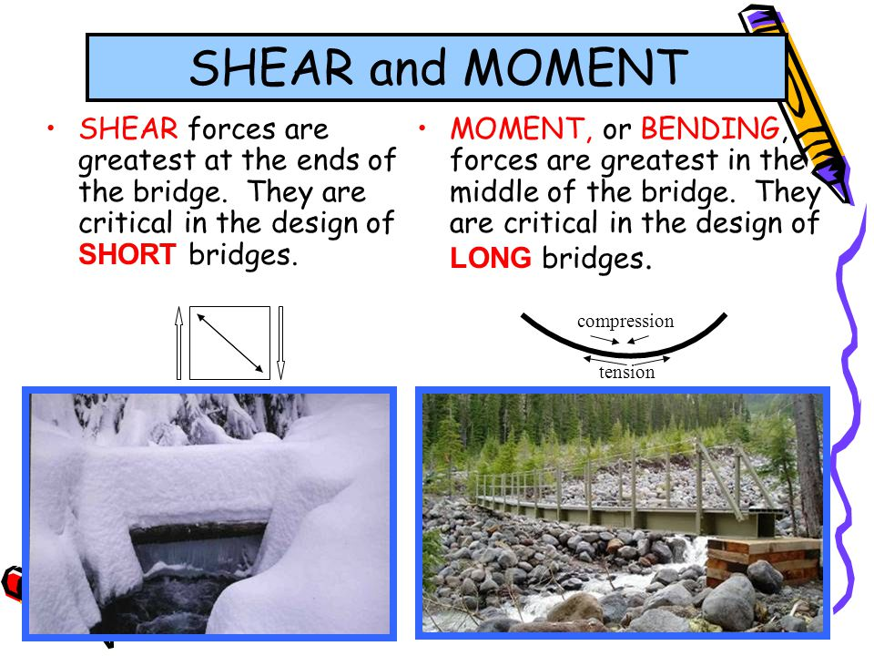 65 MOMENT, or BENDING, forces are greatest in the middle of the bridge. They are critical in the design of LONG bridges. SHEAR and MOMENT SHEAR forces
