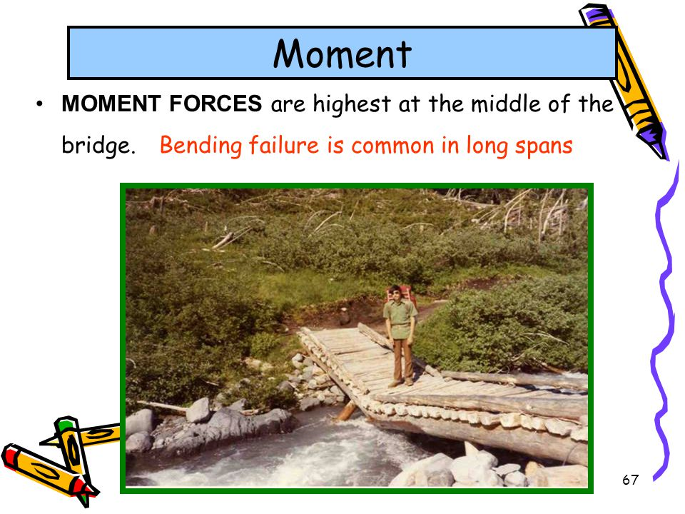 67 MOMENT FORCES are highest at the middle of the bridge. Bending failure is common in long spans Moment
