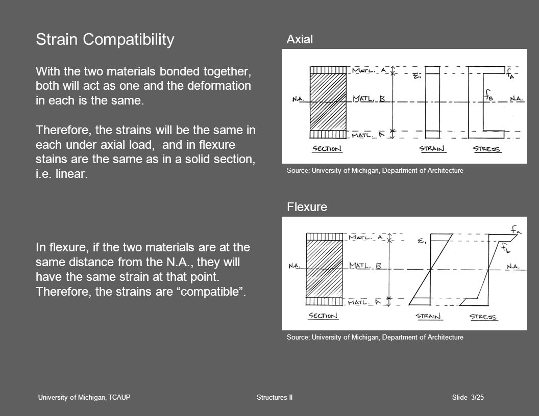 University of Michigan, TCAUP Structures II Slide 3/25 Strain Compatibility With the two materials bonded together, both will act as one and the deformation in each is the same.