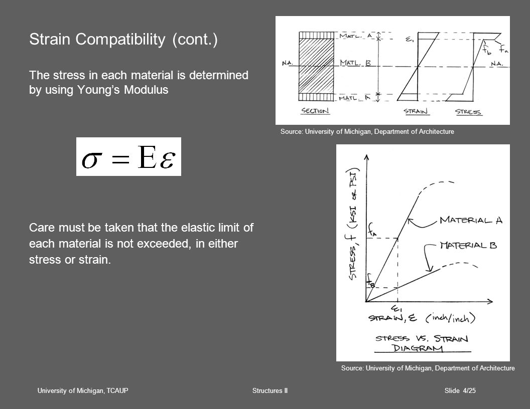 University of Michigan, TCAUP Structures II Slide 4/25 Strain Compatibility (cont.) The stress in each material is determined by using Youngs Modulus Care must be taken that the elastic limit of each material is not exceeded, in either stress or strain.