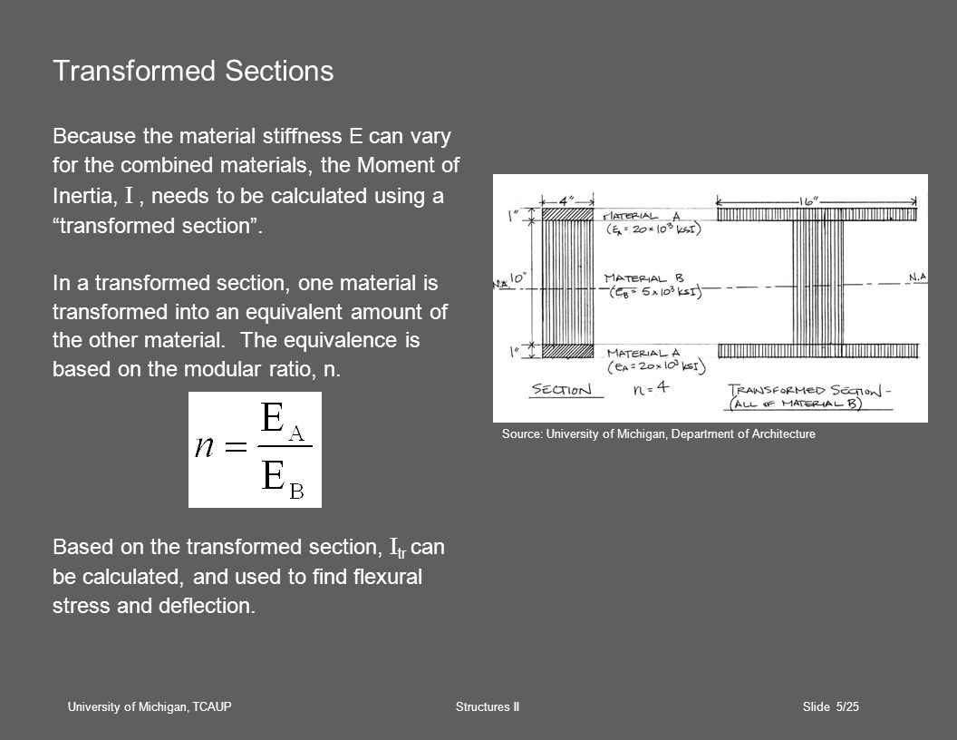 University of Michigan, TCAUP Structures II Slide 16/25 Capacity Analysis (cont.) 4.Calculate the allowable strain based on the allowable stress for the material.